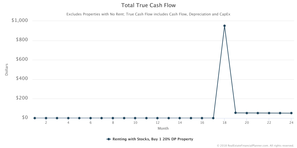 Why Month 2 - Total True Cash Flow Example - Months 1-24