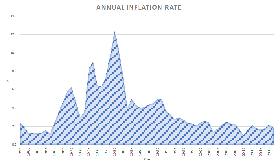 Annual Inflation Chart 1958-2017