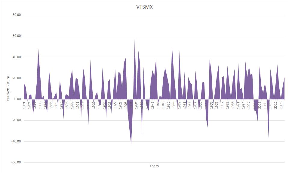 VTSMX Annual Returns 1871-2017