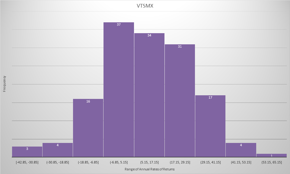 VTSMX Frequency of Returns 1871-2017