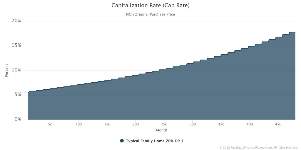 Cap Rate - 1 Property
