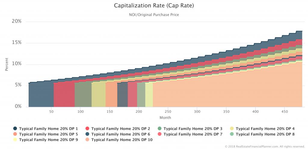 Cap Rate - 10 Properties