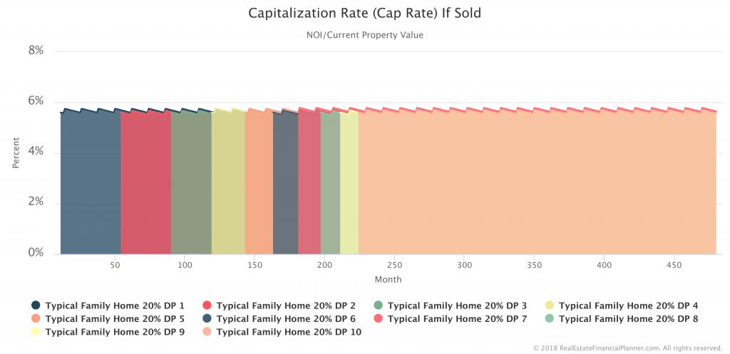 Cap Rate If Sold - 10 Properties