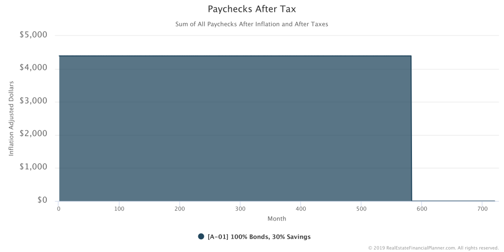 Inflation Adjusted Paychecks After Tax