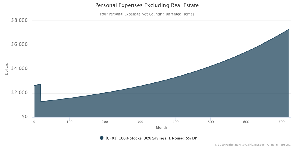 Personal Expenses Excluding Real Estate - 1 Nomad