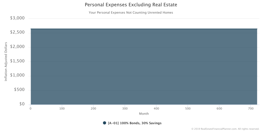 Inflation Adjusted Personal Expenses Excluding Real Estate