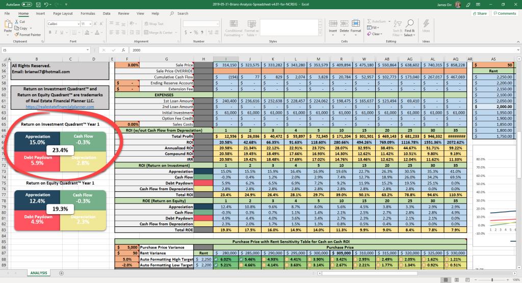 Return On Investment Quadrant™ Circled on Spreadsheet