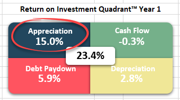 Return on Investment Quadrant™ - Appreciation
