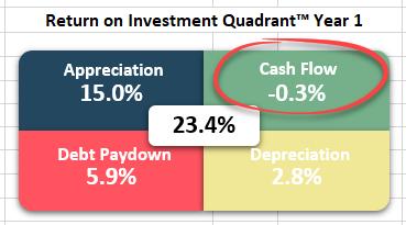 Return on Investment Quadrant™ - Cash Flow