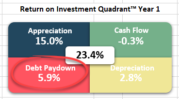 Return on Investment Quadrant™ - Debt Paydown