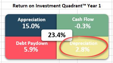 Return on Investment Quadrant™ - Cash Flow from Depreciation™