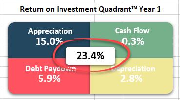 Return on Investment Quadrant™ - Total Return on Investment