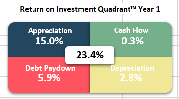 Return on Investment Quadrant™