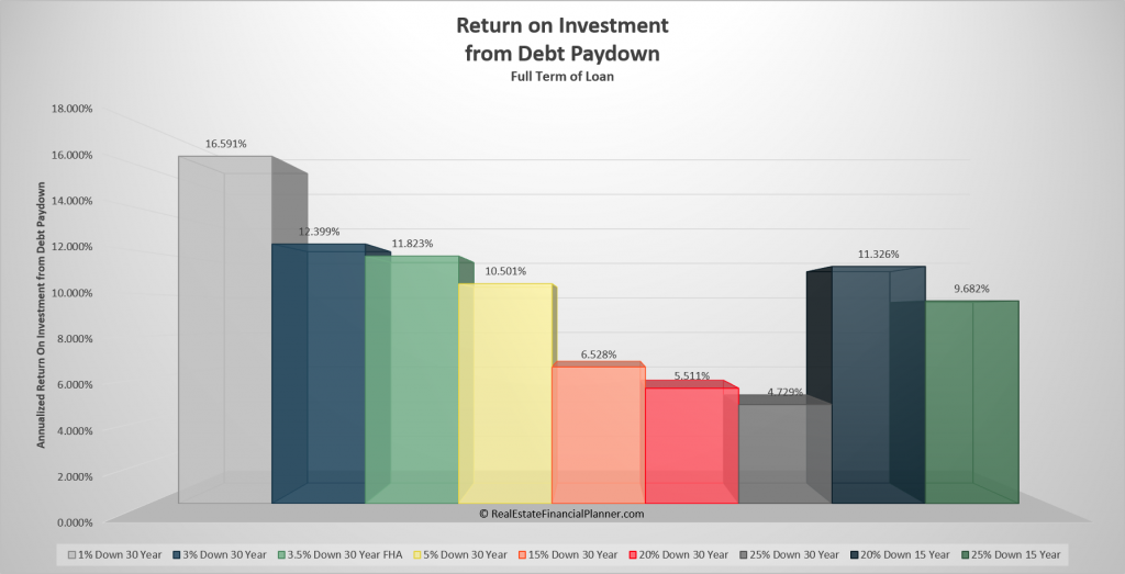 Real Estate Investing Rule of Thumb for Return on Investment from Debt Paydown