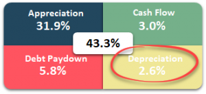 Return on Investment Quadrant - Cash Flow from Depreciation Circled - Real Estate Investing Rules of Thumb - 3% Rule