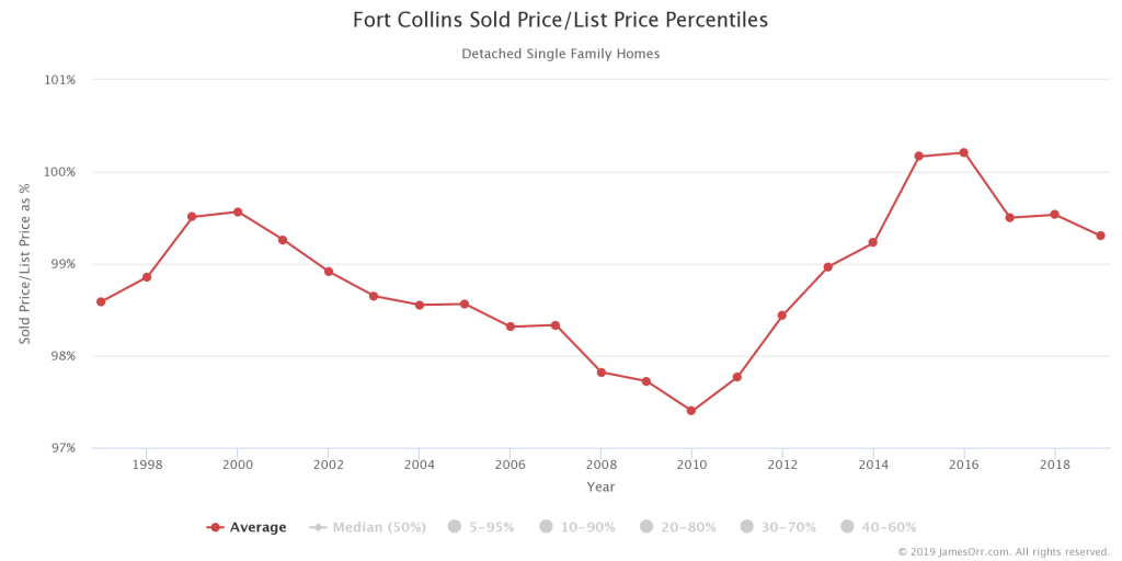 Average Sold Price as Percentage of List Price