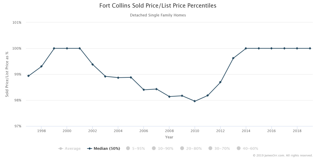 Median Sold Price as Percentage of List Price