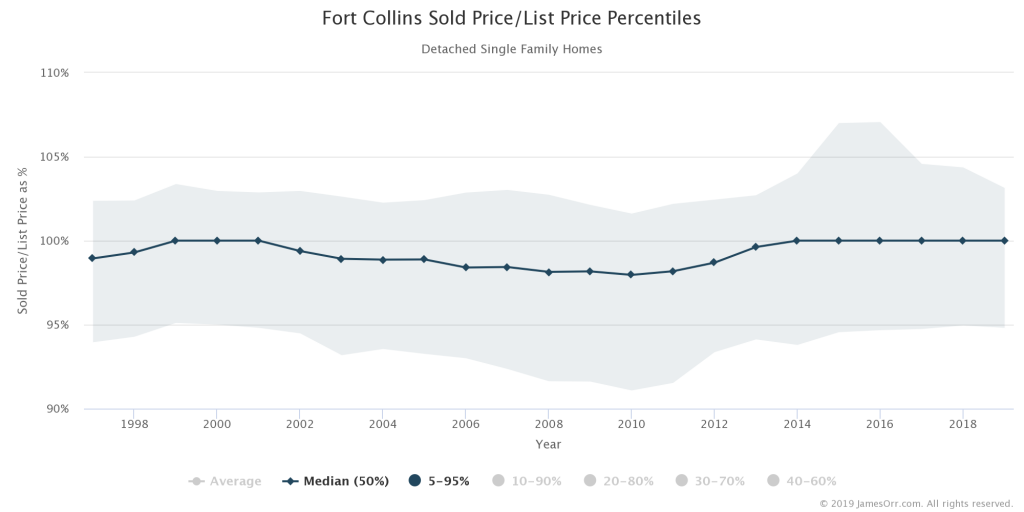 Median, 5th and 95th Percentiles of Sold Price as Percentage of List Price