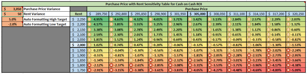 Purchase Price With Rent Sensitivity Table for Cash-on-Cash ROI