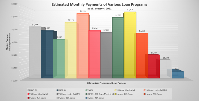 Estimated Monthly Payments - All Loans