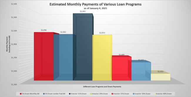 Estimated Monthly Payments - All Non-Owner-Occupant Loans Plus 5 Percent Down Options