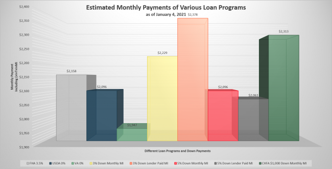 Estimated Monthly Payments - All Owner-Occupant Loans