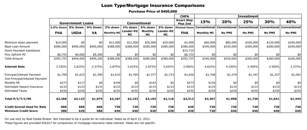 Loan Comparison Table