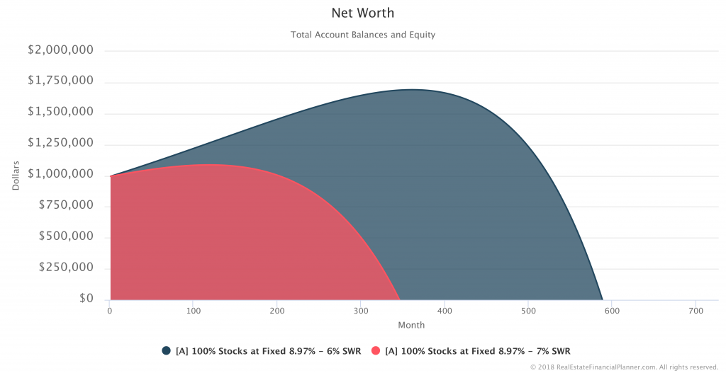 Fixed CAGR 8.97% - 6-7% SWR