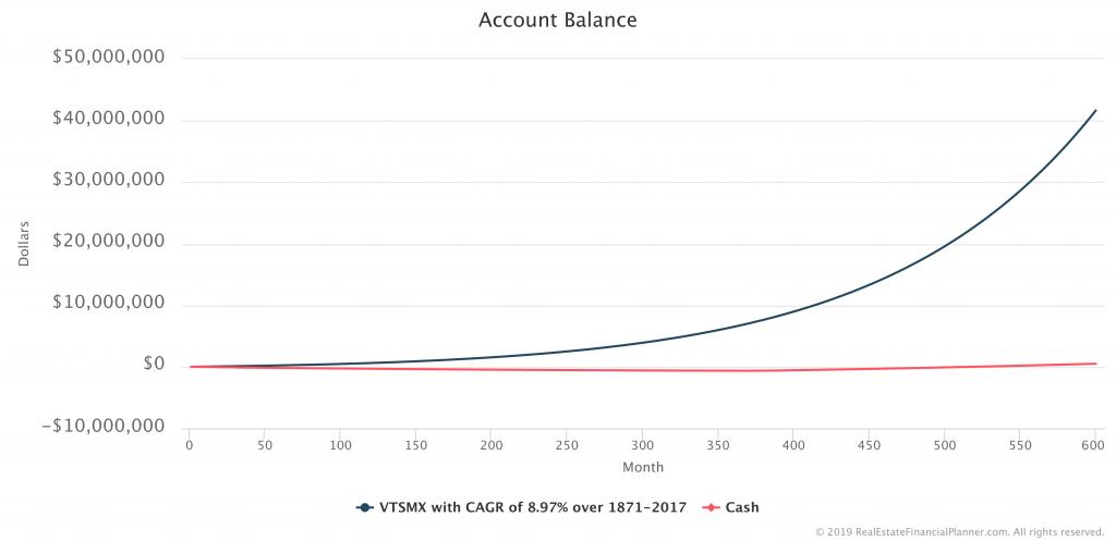 Account Balance Chart