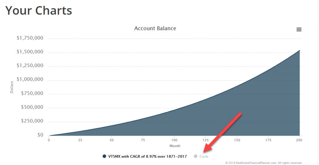 Account Balance Chart Add Account