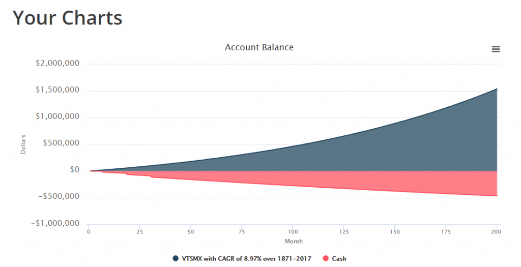 Account Balances