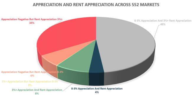 Appreciation and Rent Appreciation Across 552 Markets
