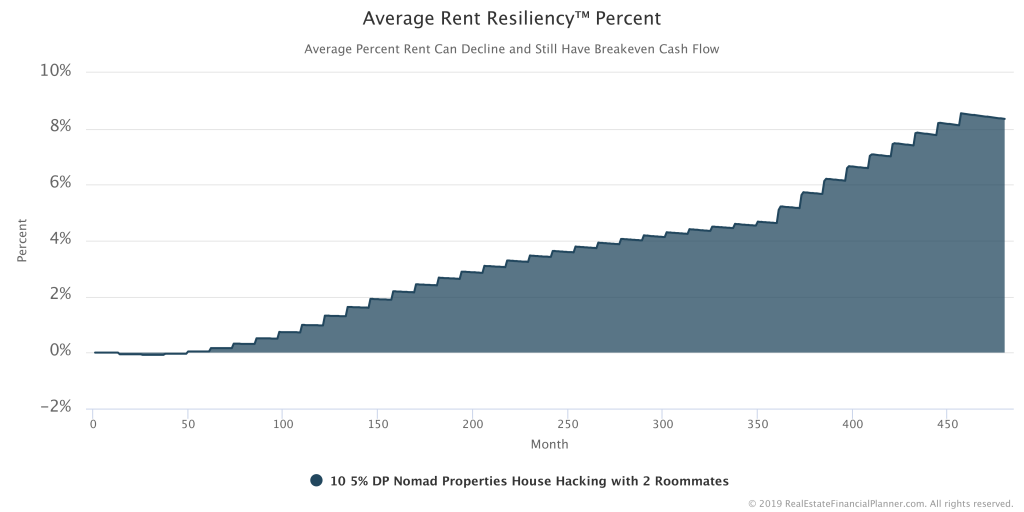 Average Rent Resiliency