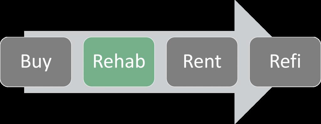 BRRR - Rehab