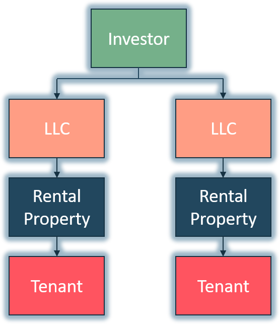 Buy-And-Hold Real Estate Investor With LLC - Multiple Properties