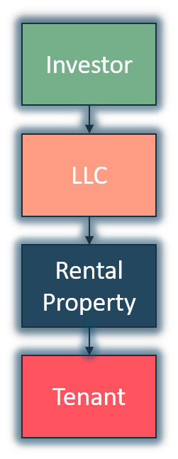 Buy-And-Hold Real Estate Investor With LLC