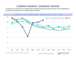 Colorado Springs Showing Trends
