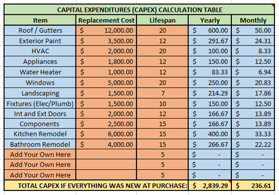 Capital Expenses from Deal Analysis Spreadsheet
