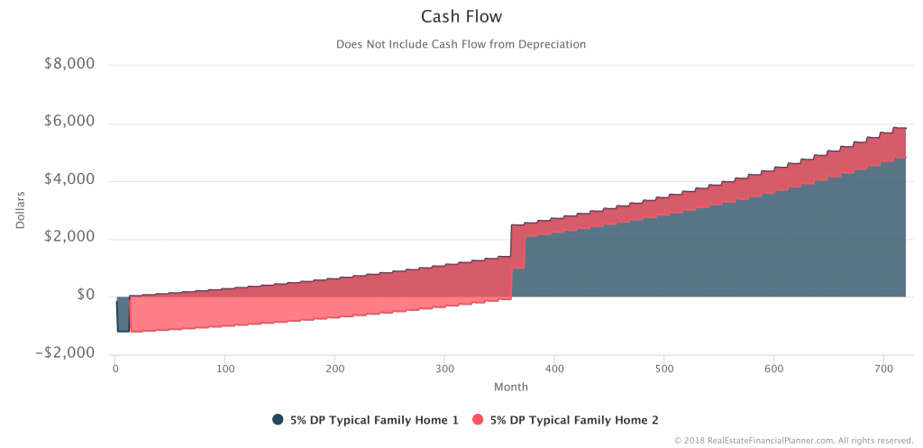 Cash-Flow-Both-Stacked