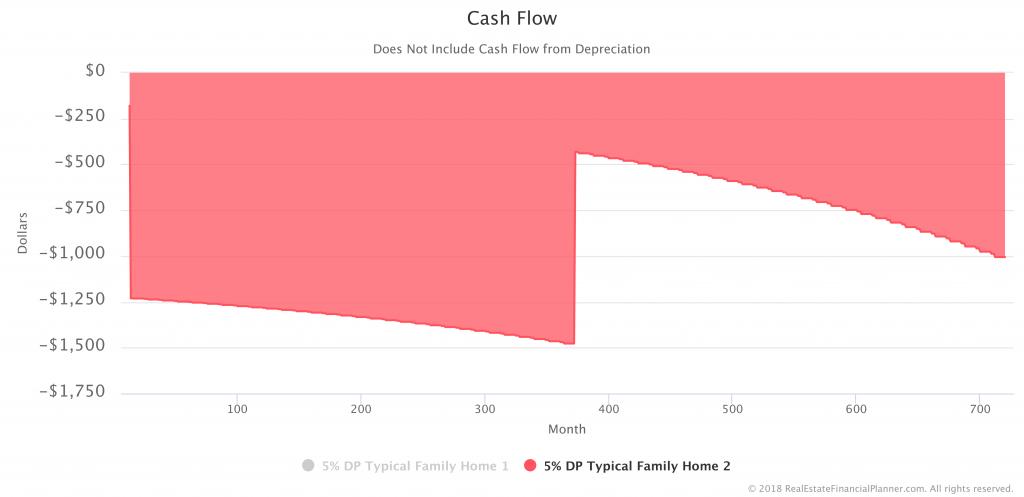 Cash-Flow-Occupant-House