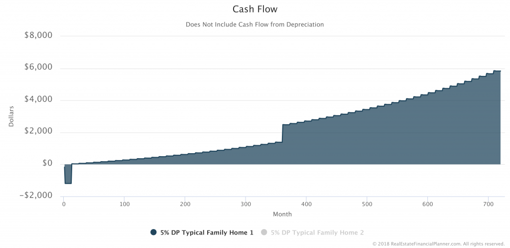 Cash-Flow-Rental