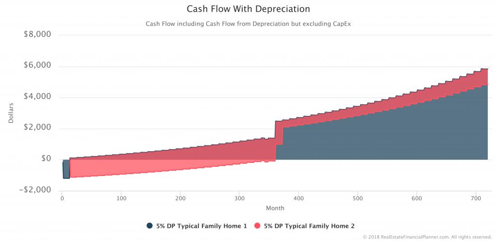 Cash-Flow-With-Depreciation