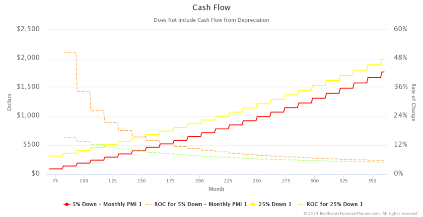 Cash Flow with Rate of Change - Zoomed In