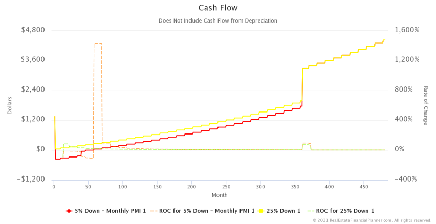 Cash Flow with Rate of Change