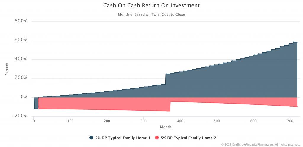 Cash-On-Cash-ROI