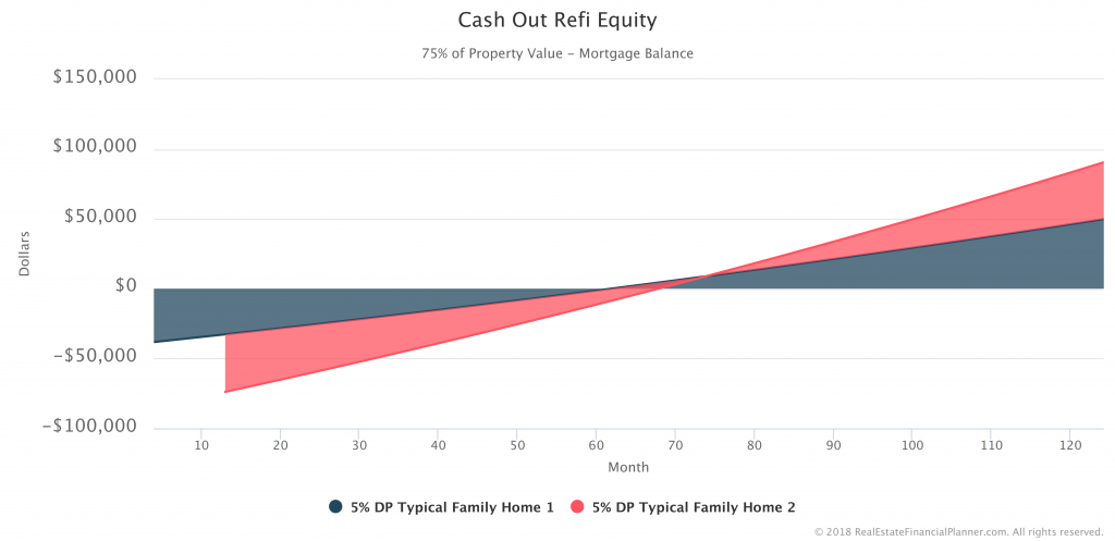 Cash-Out-Refi-Equity