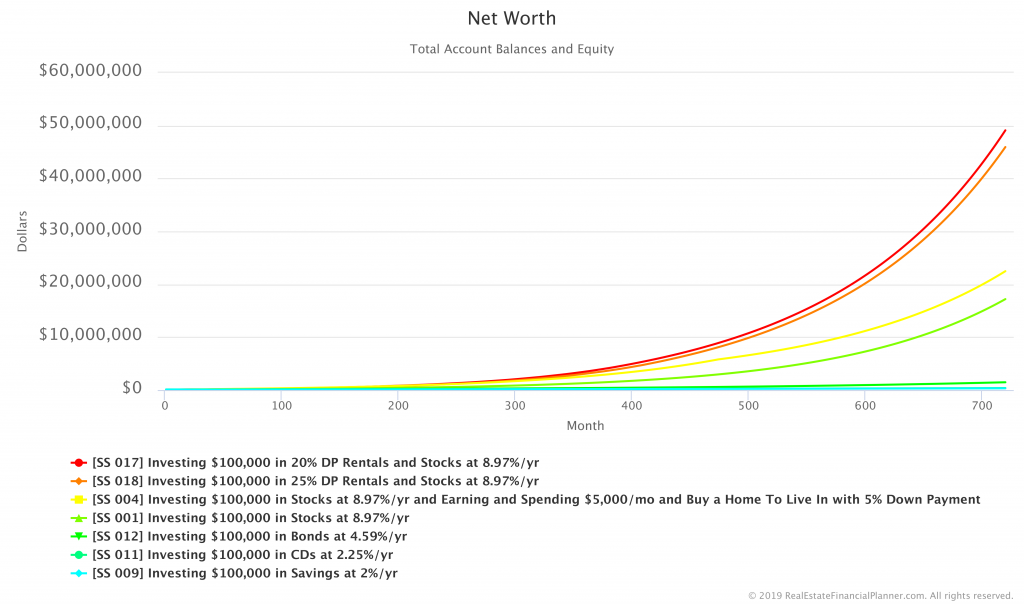 Comparing Net Worth in Savings, CDs, Bonds, Stocks, Home, 20%, 25% DP Rentals Scenarios