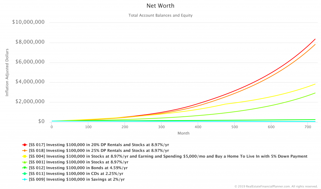 Comparing Net Worth in Savings, CDs, Bonds, Stocks, Home, 20%, 25% DP Rentals Scenarios - Inflation Adjusted
