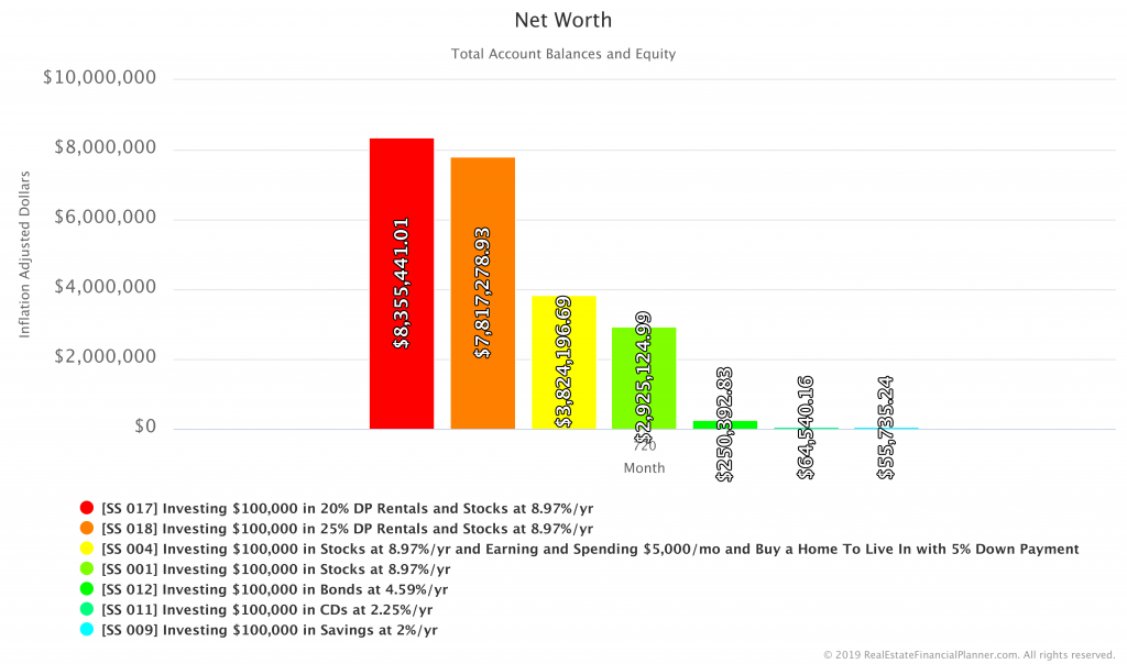 Comparing Net Worth in Savings, CDs, Bonds, Stocks, Home, 20%, 25% DP Rentals Scenarios - Inflation Adjusted - Year 60