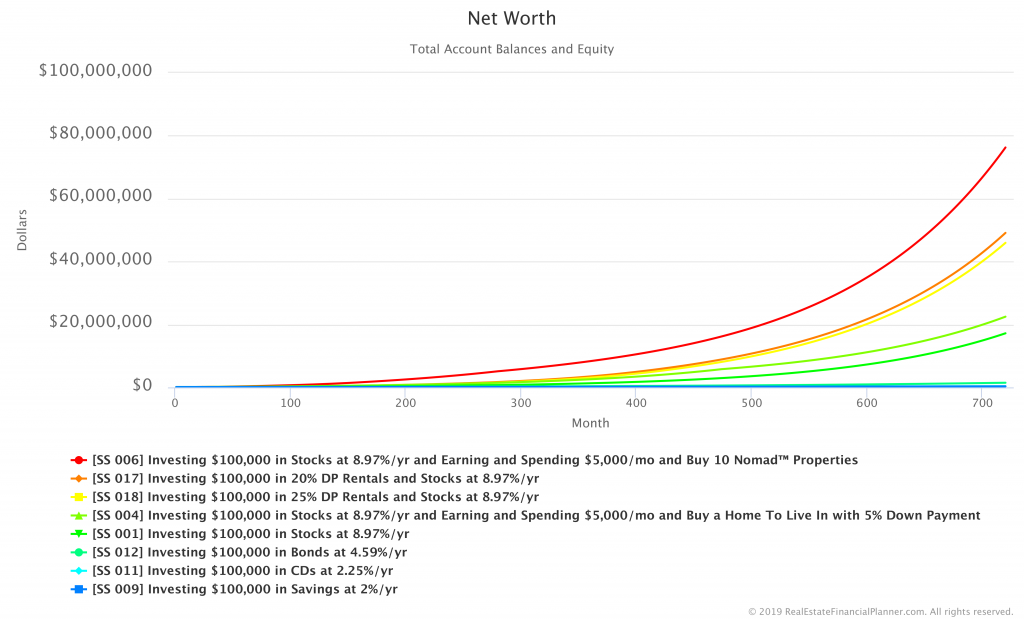 Comparing Net Worth in Savings, CDs, Bonds, Stocks, Home, 20% DP Rentals, 25% DP Rentals and 5% Nomad Scenarios